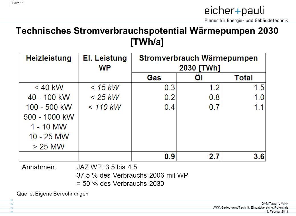 Technisches Stromverbrauchspotential Wärmepumpen 2030 [TWh/a]